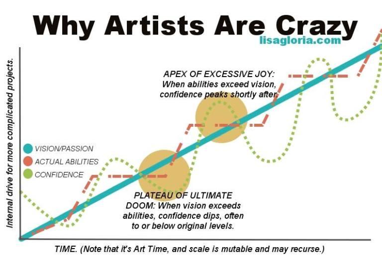 artist-crazy