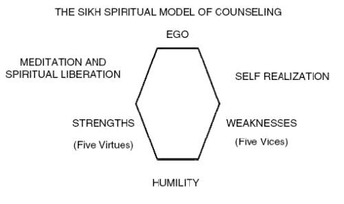 sikh spirital modelling